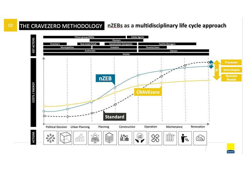 nZEBs as a multidisciplinary lifecycle approach. Diagram: ATP sustain