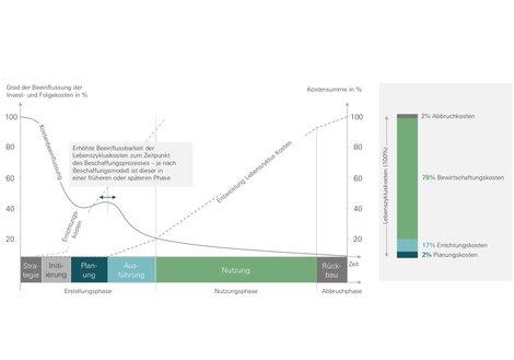[Translate to English:] Lebenszykluskosten: Die Festlegungen am Anfang bestimmen die Gesamtkosten. Grafik: IGLZ