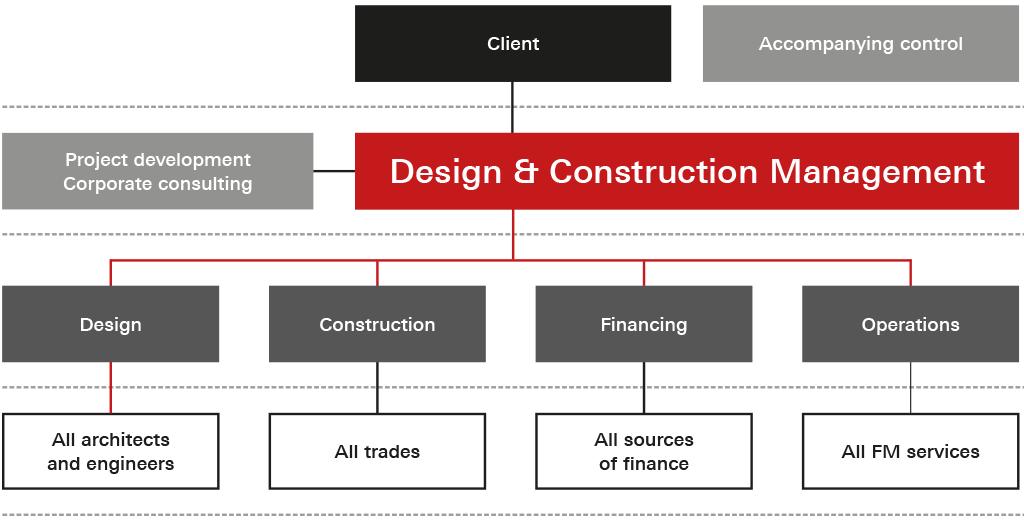 Design & Construction Management
