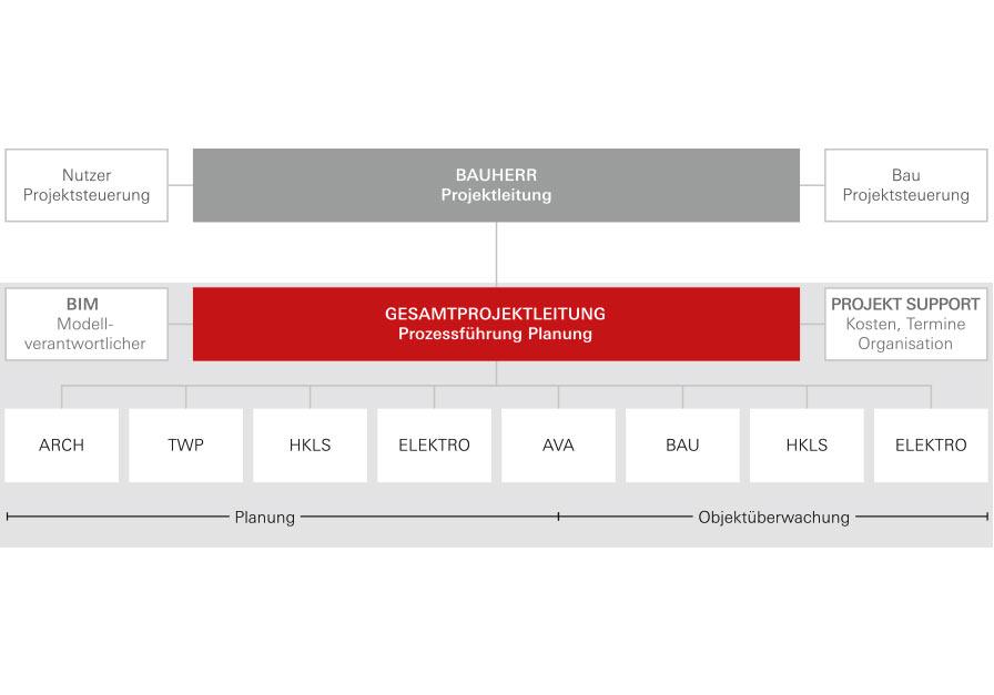 Prozessorganisation Integrale Planung