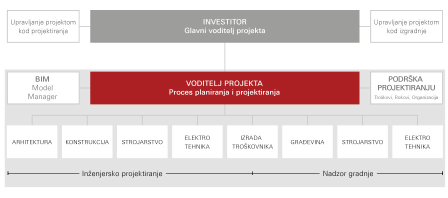 Organizacija procesa integralno projektiranje