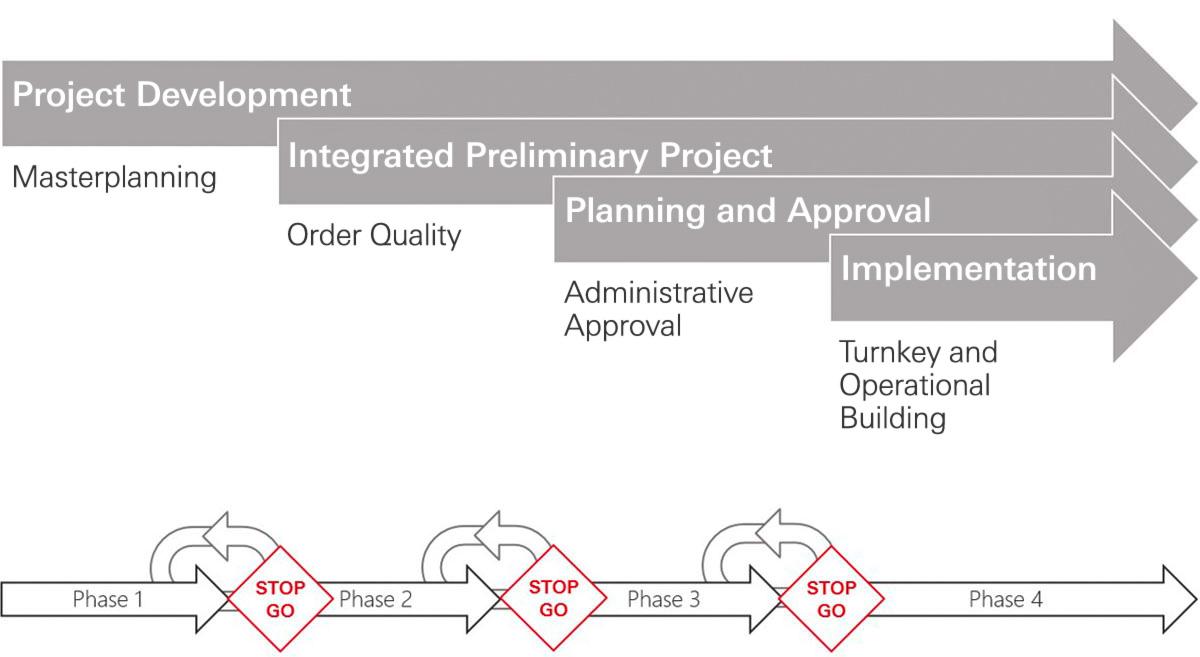 Projektentwicklungsphasen Redserve
