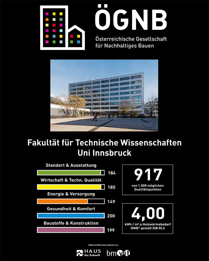 The TQB Certificate illustrates the high quality in terms of energy and ecology of the Faculty of Engineering Sciences of the University of Innsbruck. Photo: ÖGNB